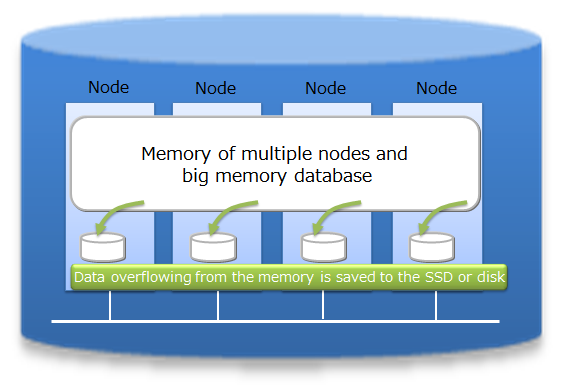 Combined use of in-memory/disk