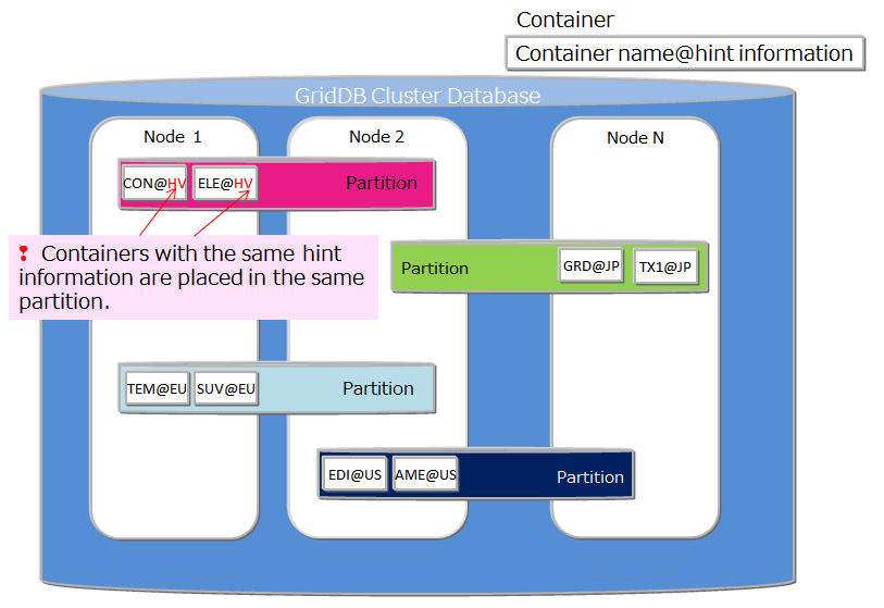 Placement of container/table based on node affinity