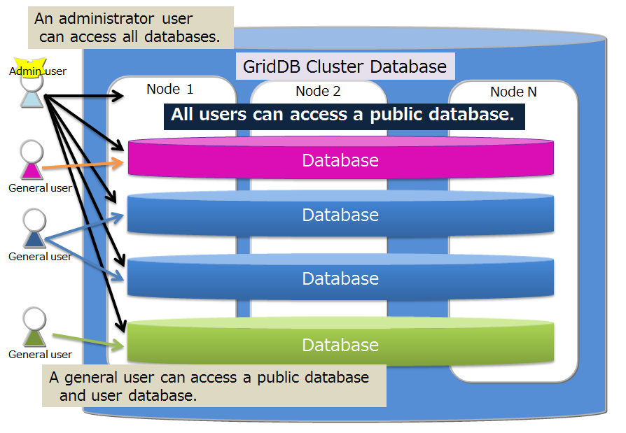 Database and users