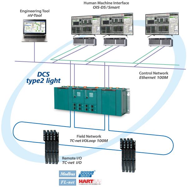 Light Process Company: Process Control Systems